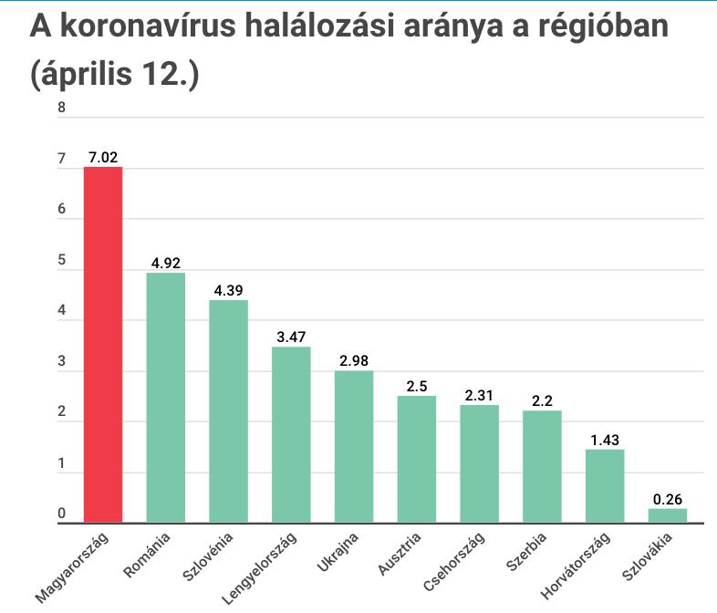 Továbbra is a magyarországi halálozási arány a legrosszabb a régióban