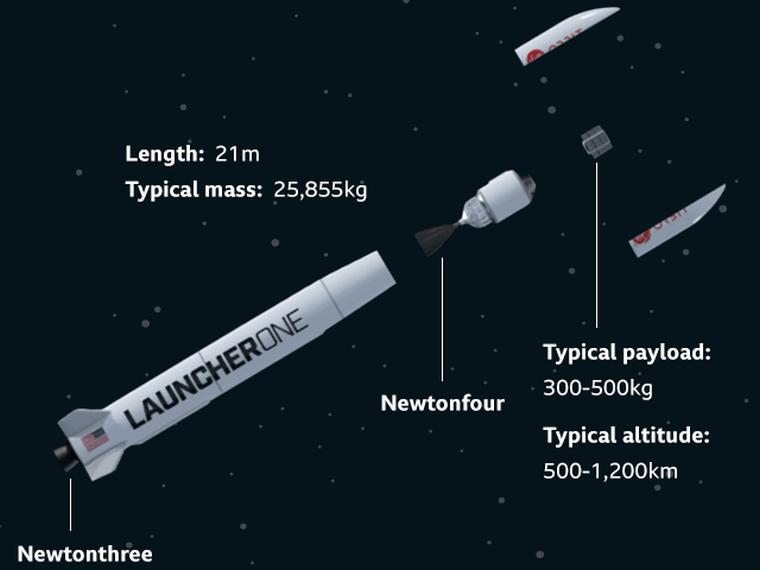 Elsőre nem sikerült Richard Branson rakétaindítása