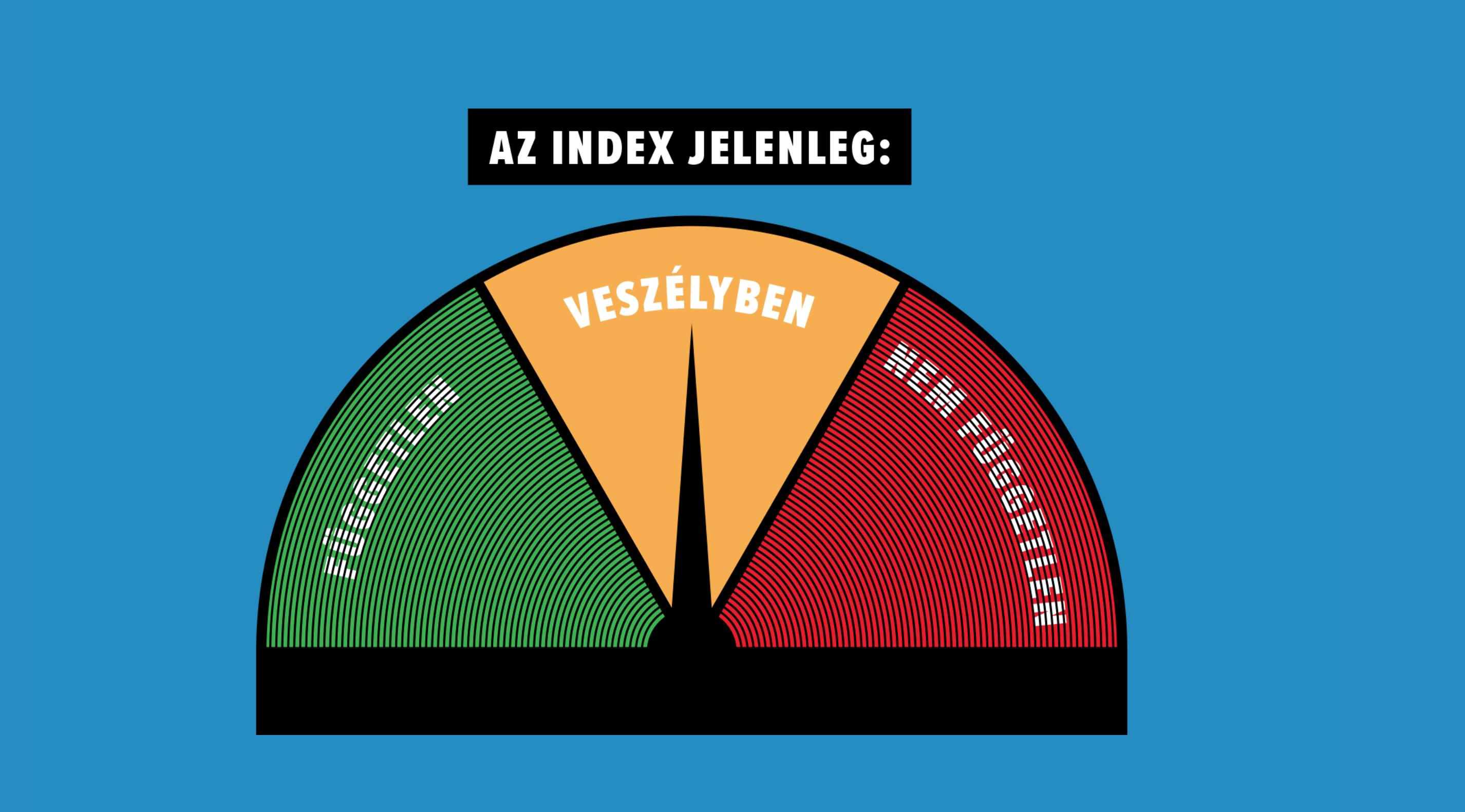 Veszélybe került az Index függetlensége, a szerkesztőség tiltakozik a támadás ellen