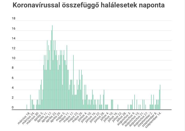 Június óta először fordult elő, hogy a héten minden nap volt halálos áldozata a járványnak