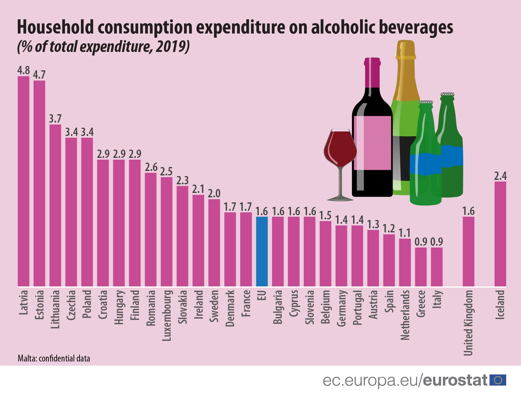 Majdnem kétszer annyit költöttek alkoholra a magyar háztartások tavaly, mint az EU átlag