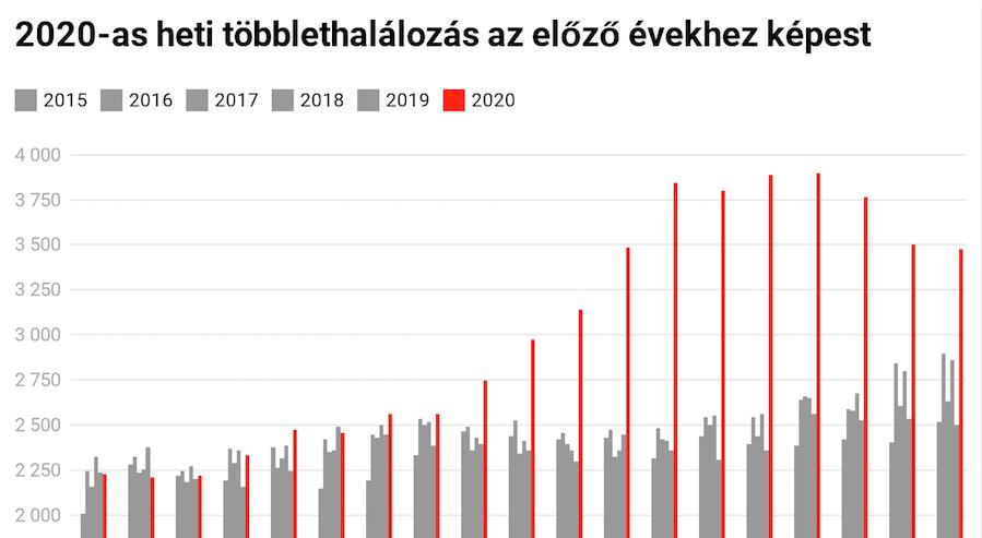 Az előző 5 év átlagánál sokkal, 11 696-tal többen haltak meg Magyarországon szeptember eleje és december vége között