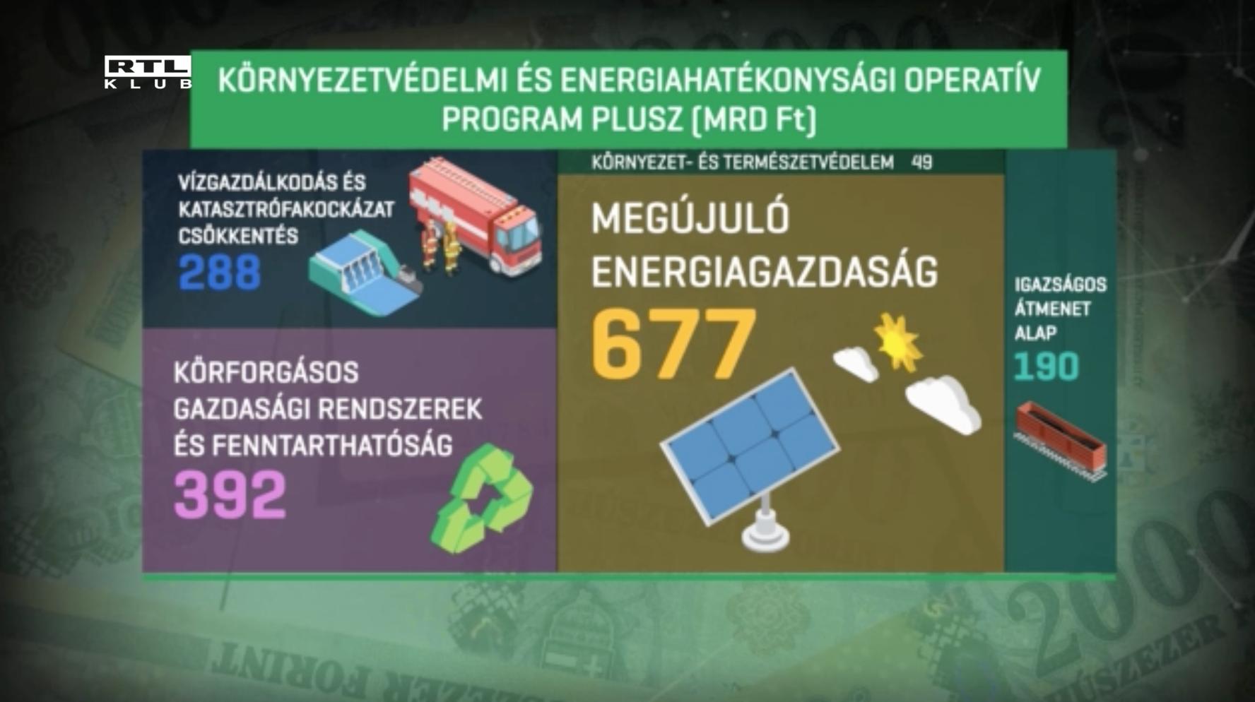 1600 milliárdnyi zöld uniós forrásból alig 49-et költene környezetvédelemre a kormány