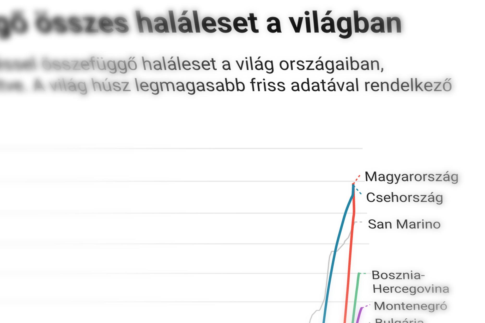 Világrekord magyar halálozás a teljes járványban
