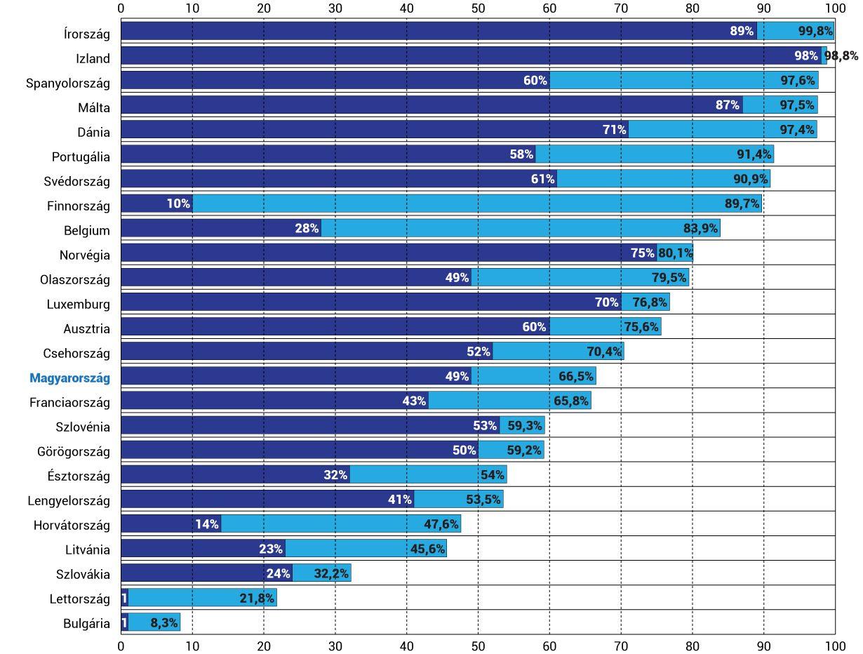Magyarországon a 80 év felettiek kevesebb mint fele kapta meg mindkét adag oltást, ez magyarázhatja a gyászos halálozási adatokat