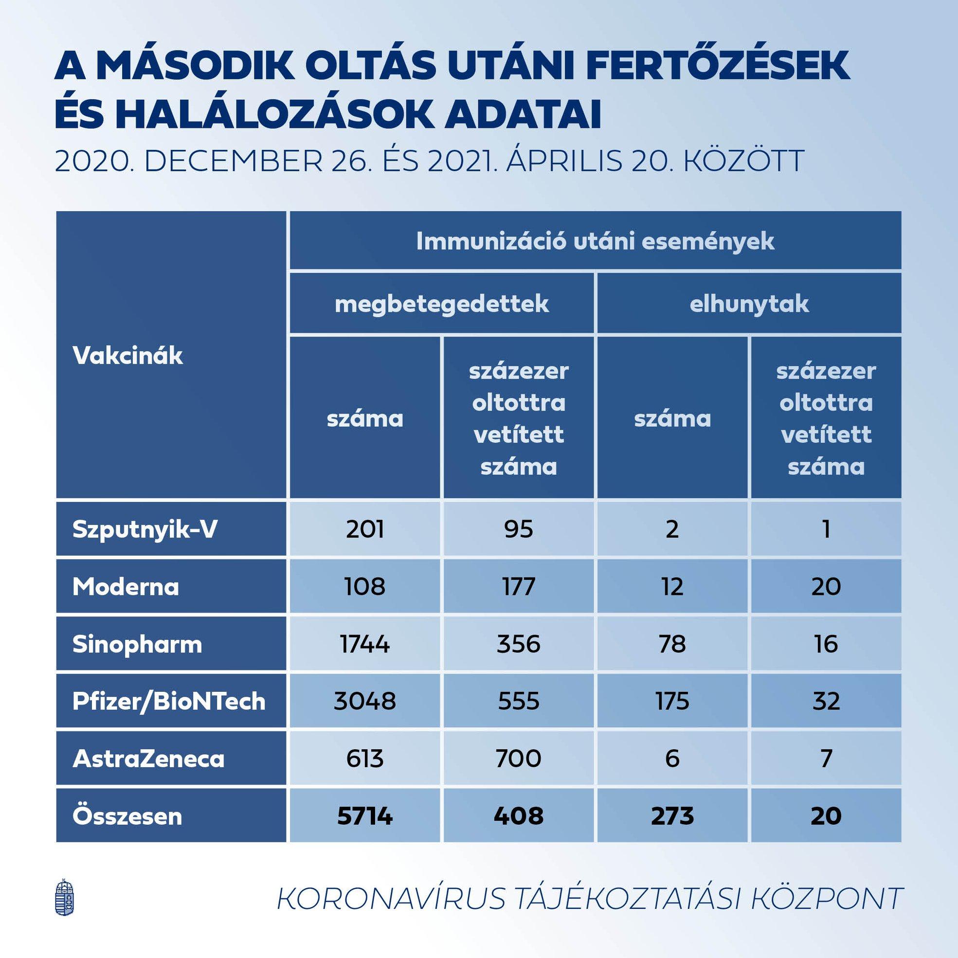 Szél Bernadett kíváncsi lett volna a részletes adatokra a kormány elhíresült vakcinahatékonysági táblázatáról, de nem kapta meg azokat
