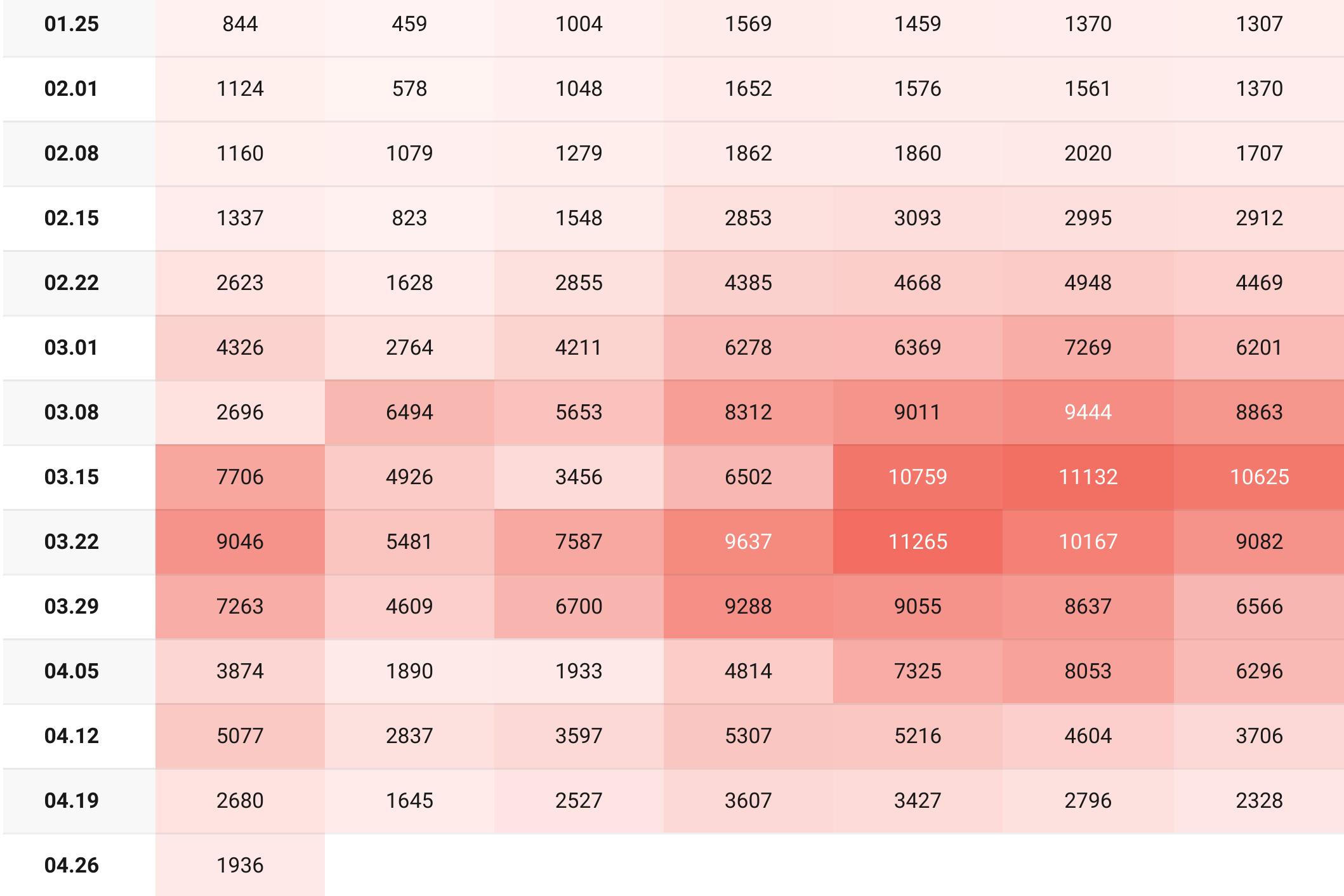 Napi járványadatok: 176 elhunyt, kevés új fertőzött