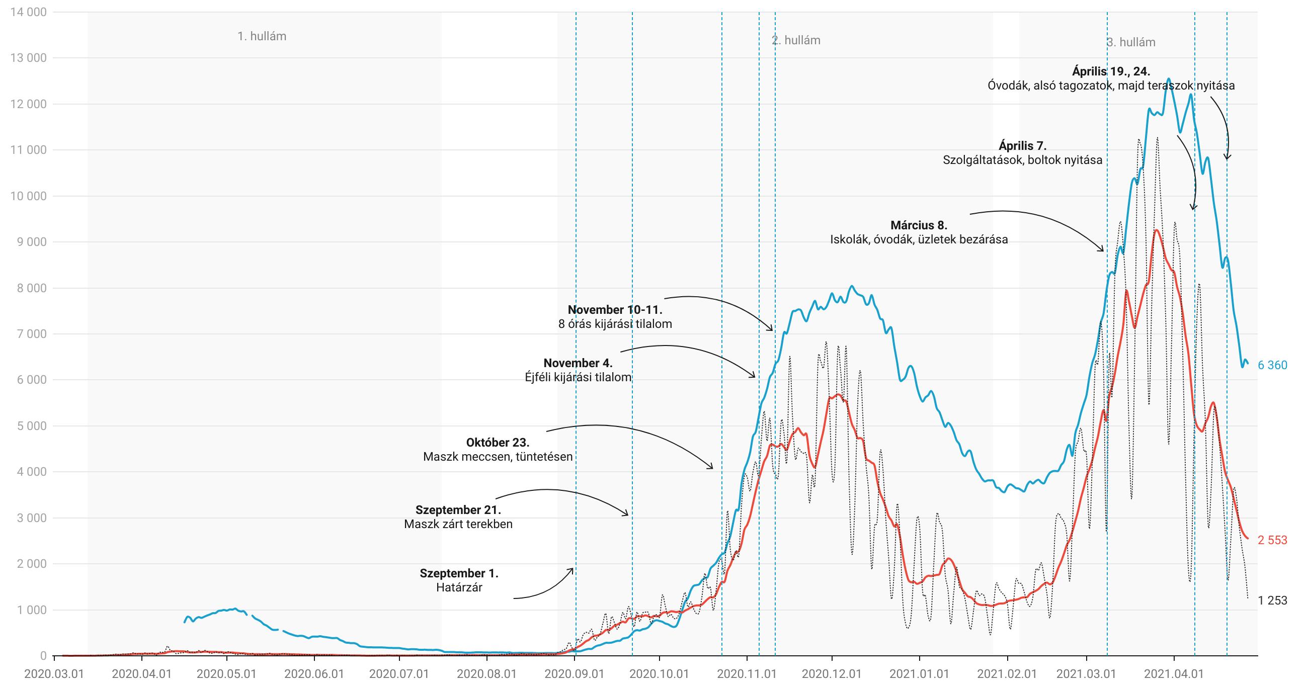 Folytatódó trendek: kevés teszt, kevés új fertőzött, de még mindig magas halálozás