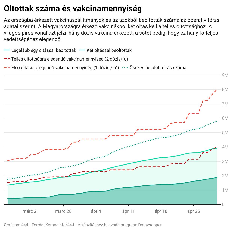 27540-re emelkedett a koronavírus halálos áldozatainak száma