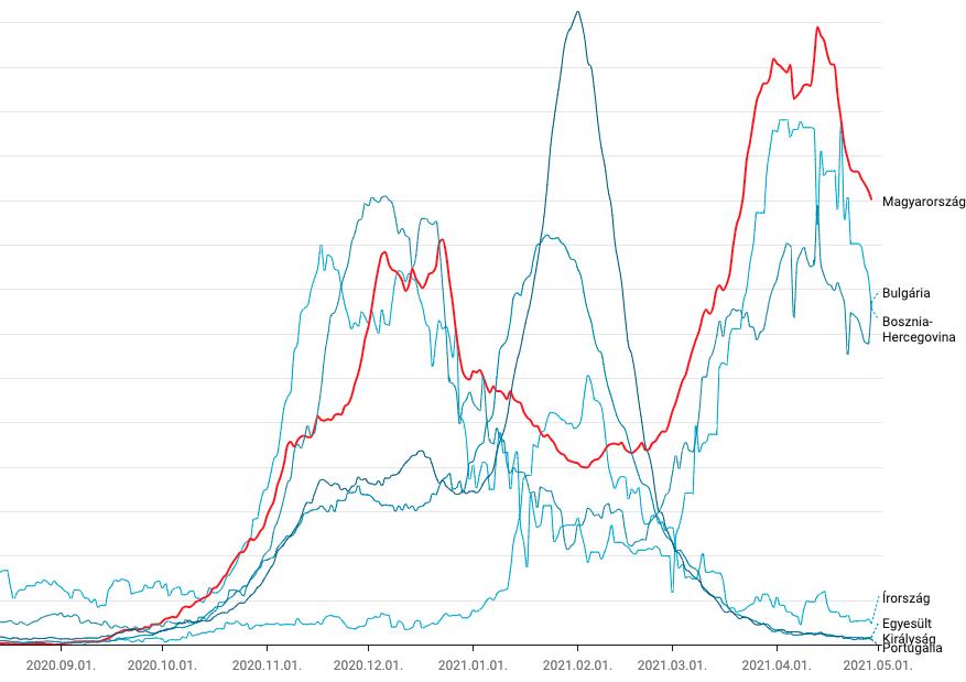 Már a grafikonokon is látszik, hogy vártuk tárt karokkal a harmadik hullámot