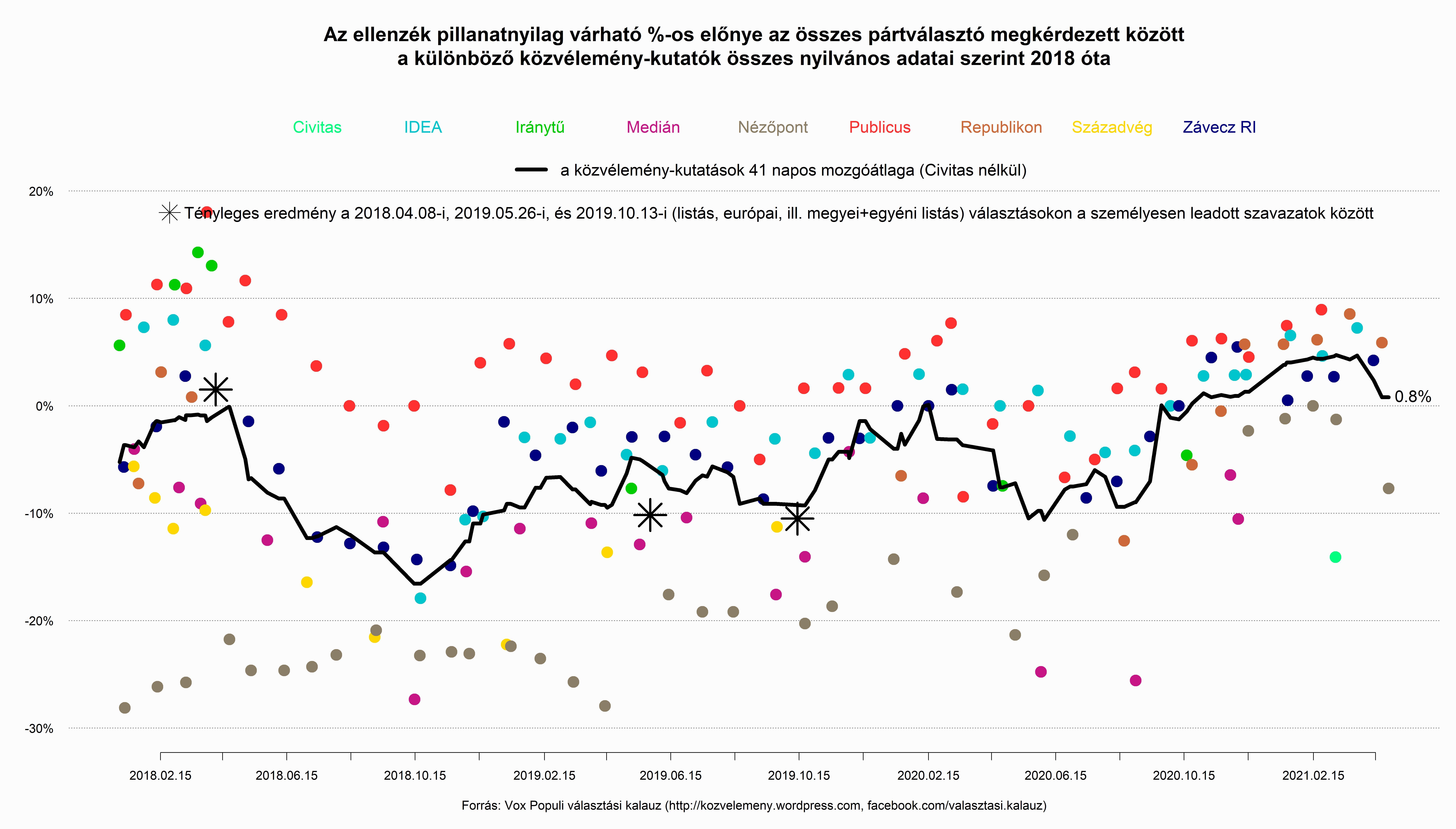 Ismét győzelemre áll a Fidesz a közvélemény-kutatások átlagában: a nézőpontok találkozása az adatokkal