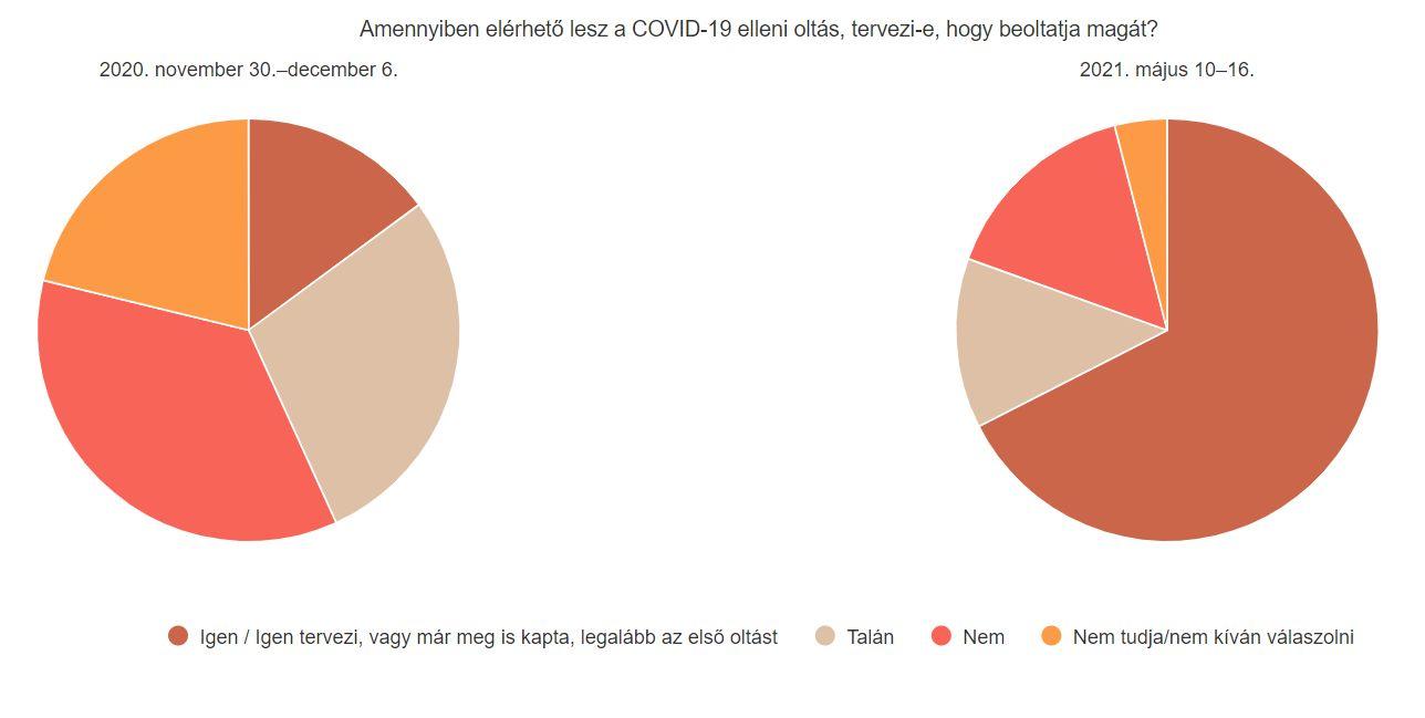 Már csak a magyarok 15,5 százaléka utasítja el mereven a védőoltást
