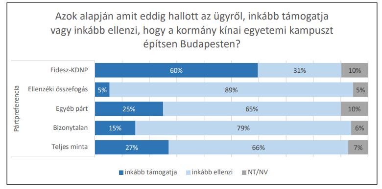 Még a Fidesz szavazóinak harmada is ellenzi a Fudan Budapestre költözését