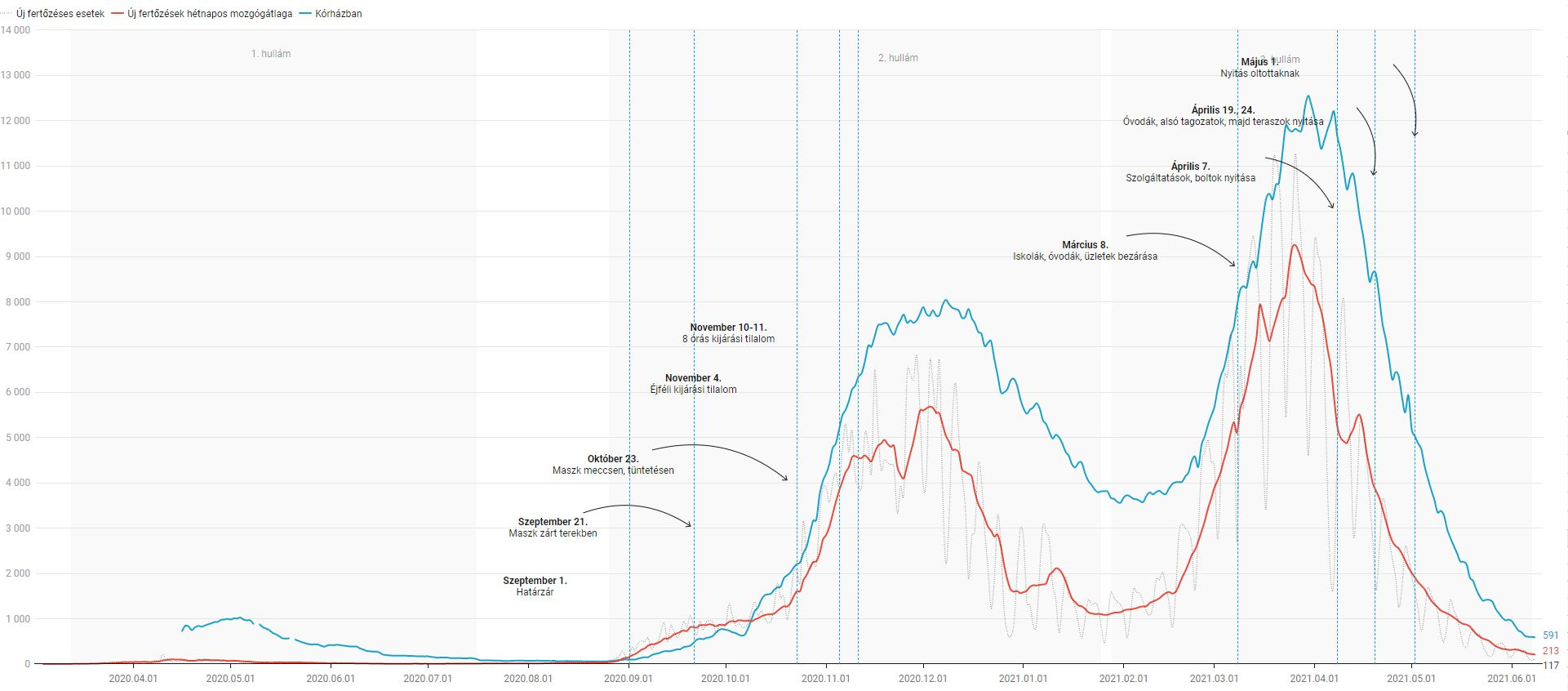 Alacsony szinten stagnál a járvány