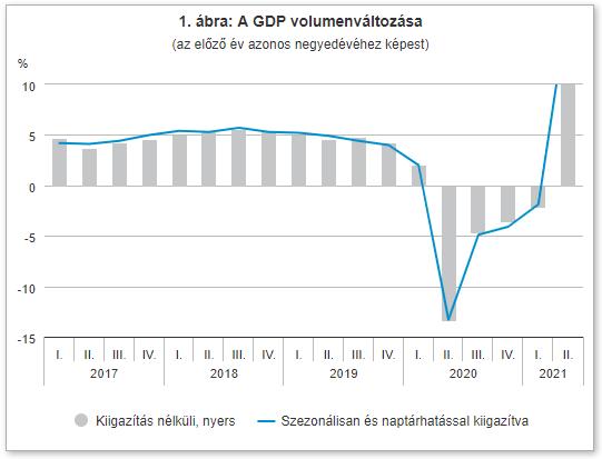 Közel 18 százalékkal nőtt a magyar GDP a válság legnehezebb hónapjaihoz képest