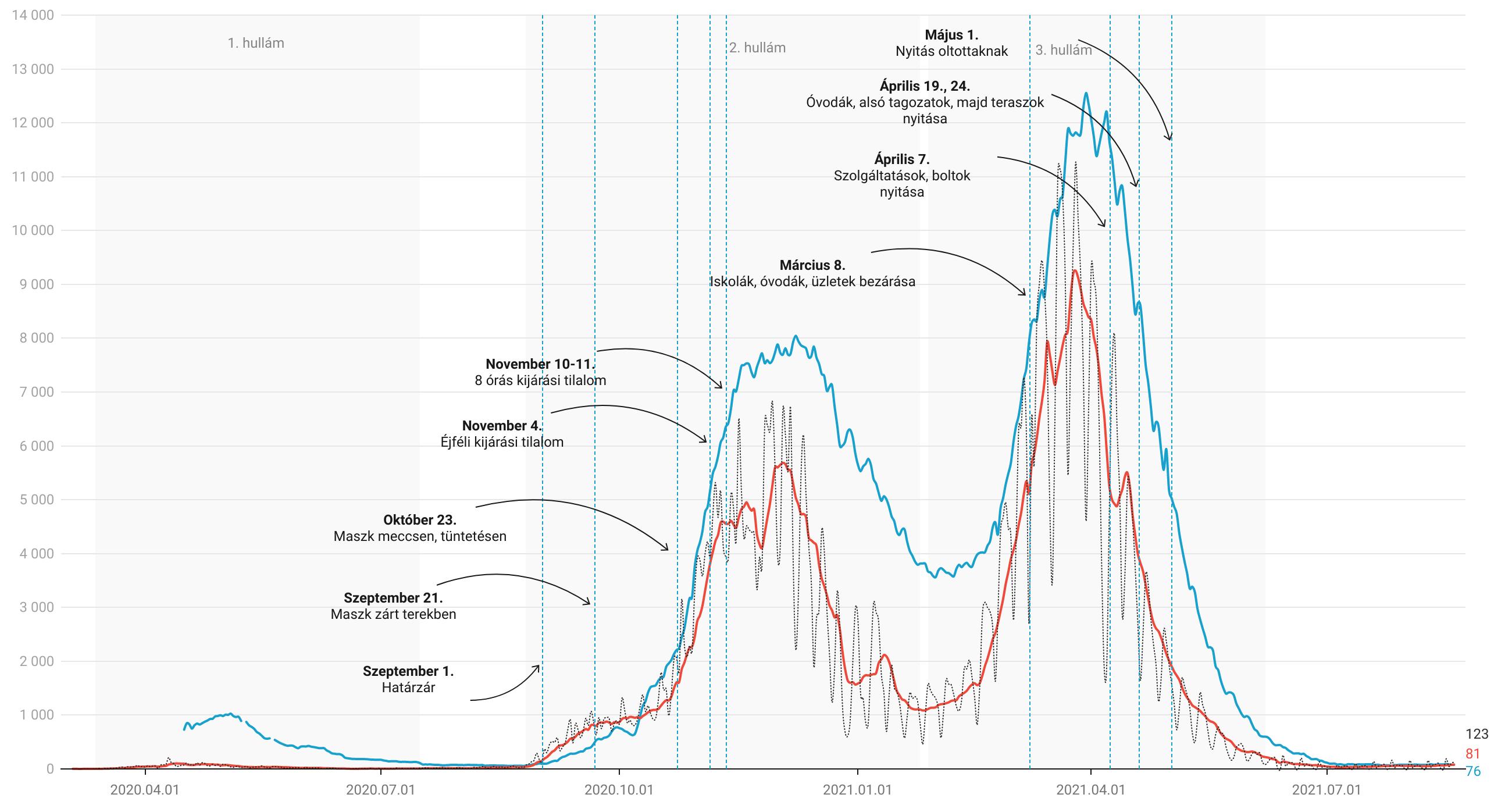 Megugrott az új fertőzöttek száma